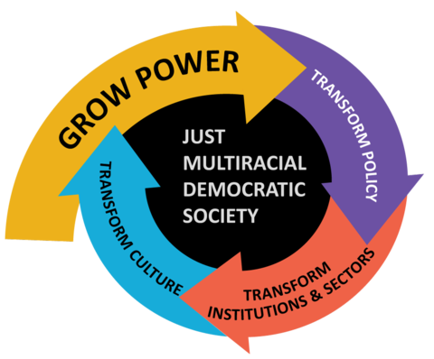 """Four arrows with text: """"Grow Power,"""" """"Transform Institutions & Sectors,"""" and """"Transform Culture"""" circle the text """"Just Multiracial Democratic Society."""""""